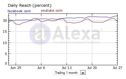 Comparación de las visitas de YouTube (rojo) y Facebook (azul)